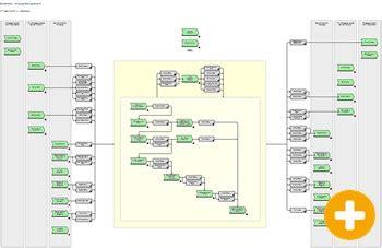 itil process map  aris