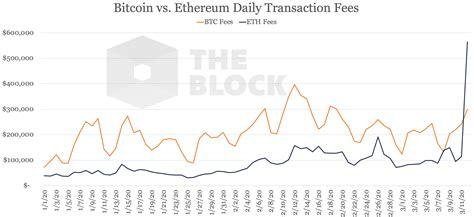 Bitcoin bitcoin cash bitcoin sv dogecoin dash litecoin groestlcoin. Btc Vs Eth - Ceritas