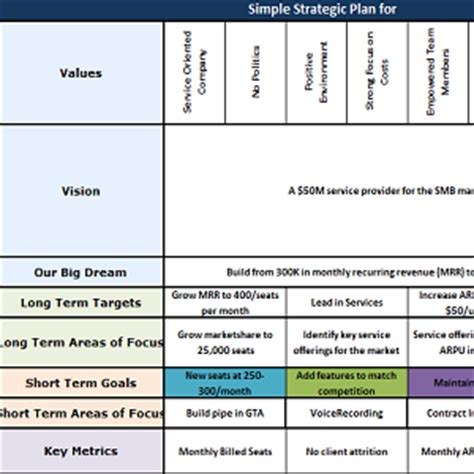 Strategic Account Planning Template by Strategic Plan In Excel Format Business Templates