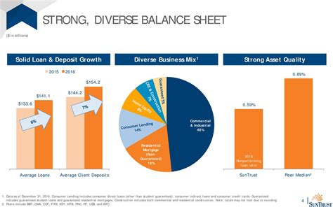 SunTrust Banks (STI) Investor Presentation - Slideshow ...