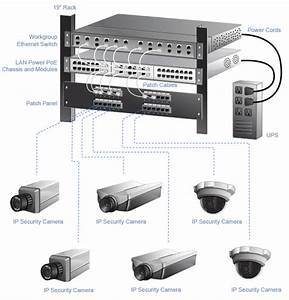 -- Security And Surveillance System