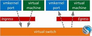 Leveraging Traffic Shaping To Control Multi-nic Vmotion Bandwidth