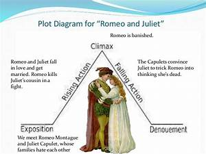 Shakespeare And Plot Diagrams