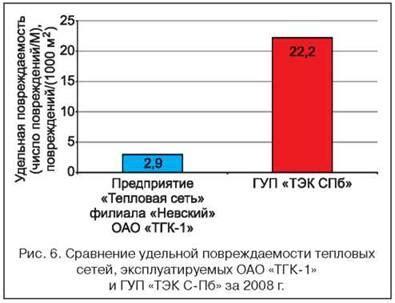 Схема теплоснабжения санкт петербурга