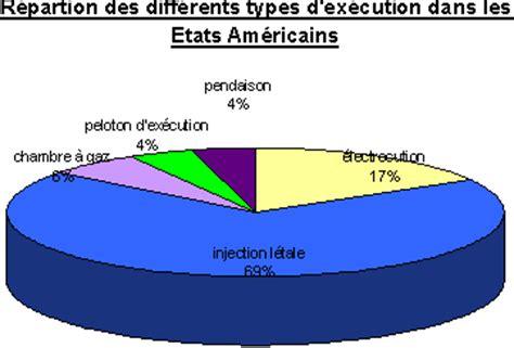 execution en direct chaise electrique la peine de mort aux etats unis