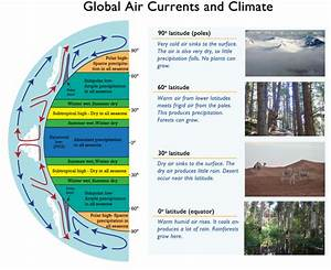 Effect of Atmospheric Circulation on Climate | CK-12 ...