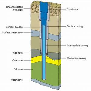 Horizontal Oil Well Casing Diagram, Horizontal, Free ...