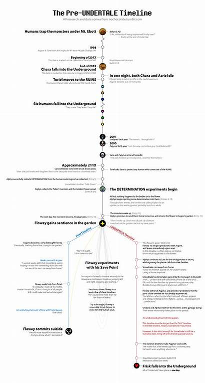 Undertale Timeline Facts Fluff Pre Spoilers