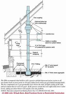 Hvac Ducts Routed In Floor Slabs  Problems  Hazards