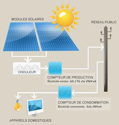 comment fonctionne 233 nergie solaire