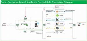 Skype For Business    Sonus Survivable Branch Appliance Firewall Rules  U2013 Uc Now