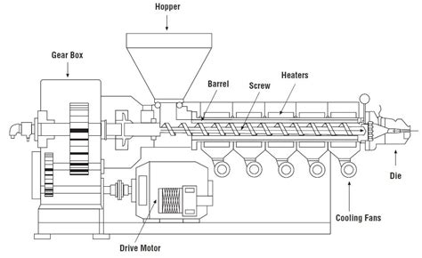 under pump system an introduction to single extrusion