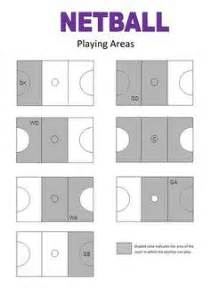 netball court  playing positions diagram netball