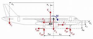 Schwerpunkt Berechnen Physik : berechnung des auftriebs ~ Themetempest.com Abrechnung