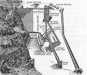 Rocky U0026 39 S Hoover Dam Page