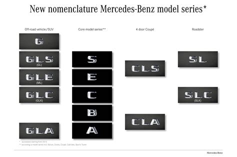 New Mercedes Model Names Officially Confirmed And