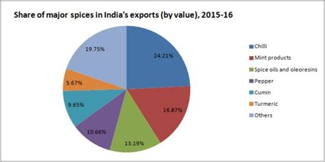 aroma indian cuisine indian spices exporters manufacturer cultivation