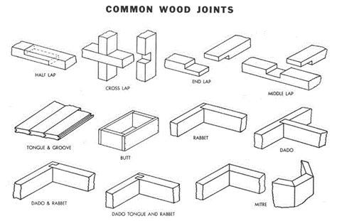 joinery  dummies  antisocial network