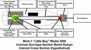 How Are Atom And Hydrogen Bombs Formed