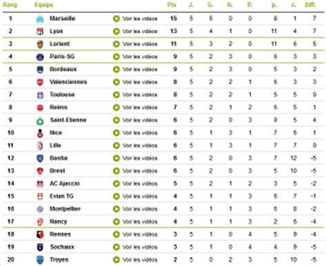 classement ligue 1 domicile exterieur l actualit 233 de la ligue 1 blogs fr le multim 233 dia 100 facile et gratuit