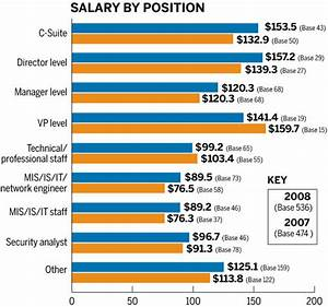 2008 salary and career survey more than money With it career salary