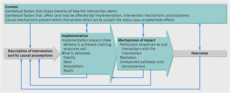process evaluation  complex interventions medical