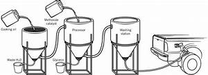Diy Home Biodiesel Production  Make Your Own Fuel