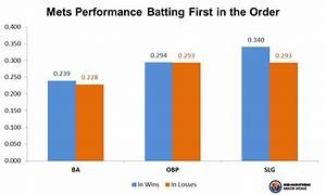 Mets Stat Of The Day: Batting first in the order - Amazin ...
