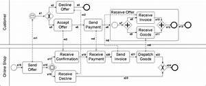 A Running Example Of A Bpmn Diagram