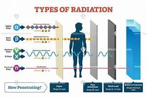 Pin On Radiation