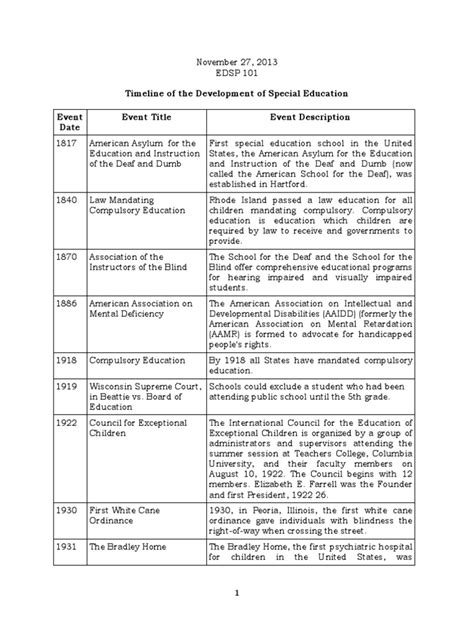 Timeline Of The Development Of Sped (including History Of Sped In The Philippines) Docsharetips