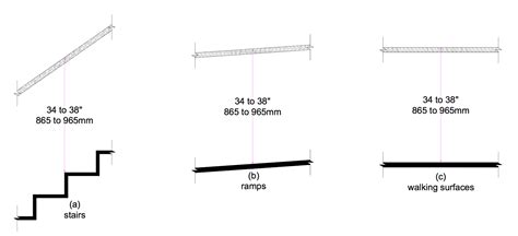 Ada Handrail Height Requirements