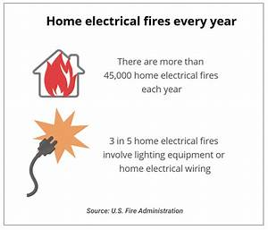 Is Electrical Wiring Covered By Homeowners Insurance