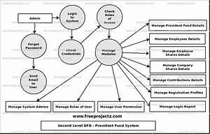 Provident Fund System Dataflow Diagram  Dfd  Freeprojectz