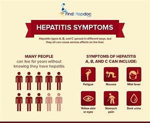 What Are the Si... Hepatitis C Symptoms