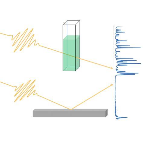 Analysis and Spectroscopy | chemistry