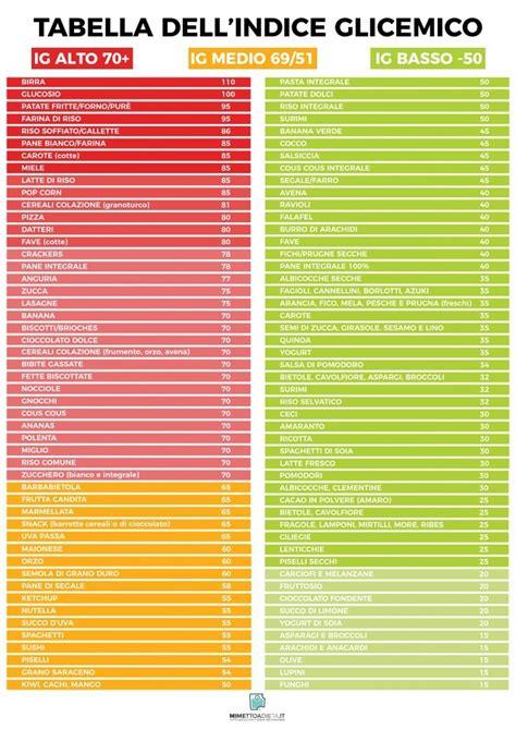 valore glicemico alimenti indice glicemico cos 232 e come abbassarlo