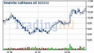 Lufthansa Rechnung Anfordern : flieg lufthansa flieg auch air berlin sollten sie jetzt auf der rechnung haben ~ Themetempest.com Abrechnung