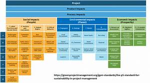 10 Project Constraints That Endanger Your Project U0026 39 S