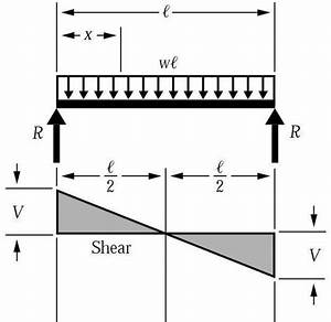 What Are Steps To Convert A Shear Force Diagram Into A