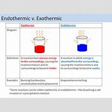 Endothermic And Exothermic Temperature Changes Edexcel 91 By Chemistryteacher001 Teaching