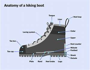 Best Hiking Boots 2020
