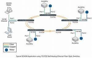 Multi-drop Ethernet Fiber Optic Switch - Tc3720