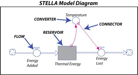 What Is A Stella Model?