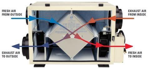 Ventilation (HRV)