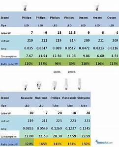 Perbandingan Pemakaian Power Listrik Lampu Led Vs Lampu