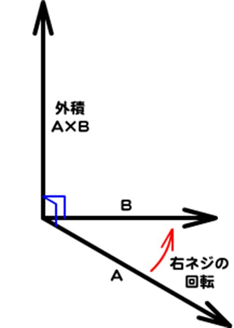 外積 - JapaneseClass.jp