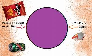 Venn Diagram  People Who Want To Be 1b4s  U0026 People Who Use