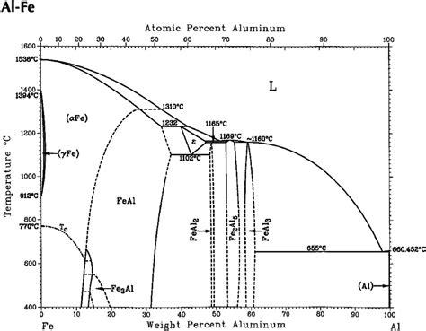 Diagram For Aluminum by The Iron Aluminum Phase Diagram Scientific Diagram