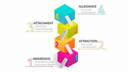 Pcm Sport Consumer Behaviour Attachment Continuum Psychological